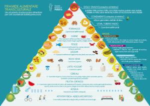 """Alt=""""piramide alimentare svezzamento"""""""